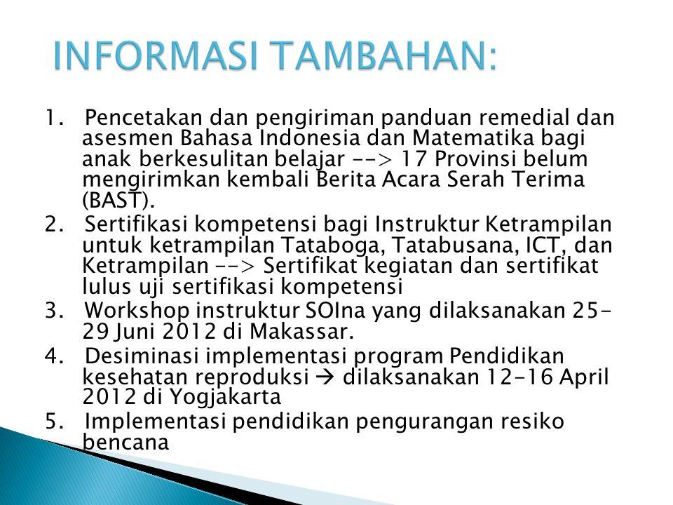 1. Pencetakan dan pengiriman panduan remedial dan asesmen Bahasa Indonesia dan Matematika bagi anak berkesulitan belajar --> 17 Provinsi belum mengiri