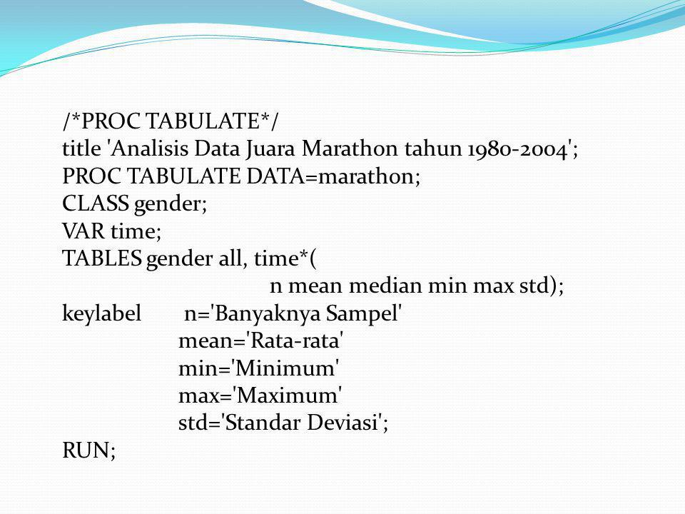 /*PROC TABULATE*/ title 'Analisis Data Juara Marathon tahun 1980-2004'; PROC TABULATE DATA=marathon; CLASS gender; VAR time; TABLES gender all, time*(