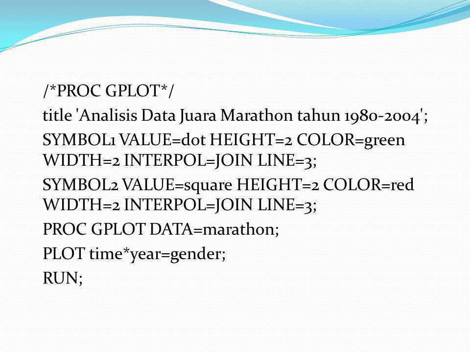 /*PROC GPLOT*/ title 'Analisis Data Juara Marathon tahun 1980-2004'; SYMBOL1 VALUE=dot HEIGHT=2 COLOR=green WIDTH=2 INTERPOL=JOIN LINE=3; SYMBOL2 VALU