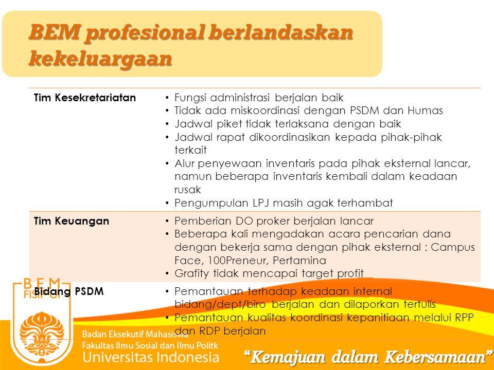 BEM profesional berlandaskan kekeluargaan Tim Kesekretariatan Fungsi administrasi berjalan baik Tidak ada miskoordinasi dengan PSDM dan Humas Jadwal p