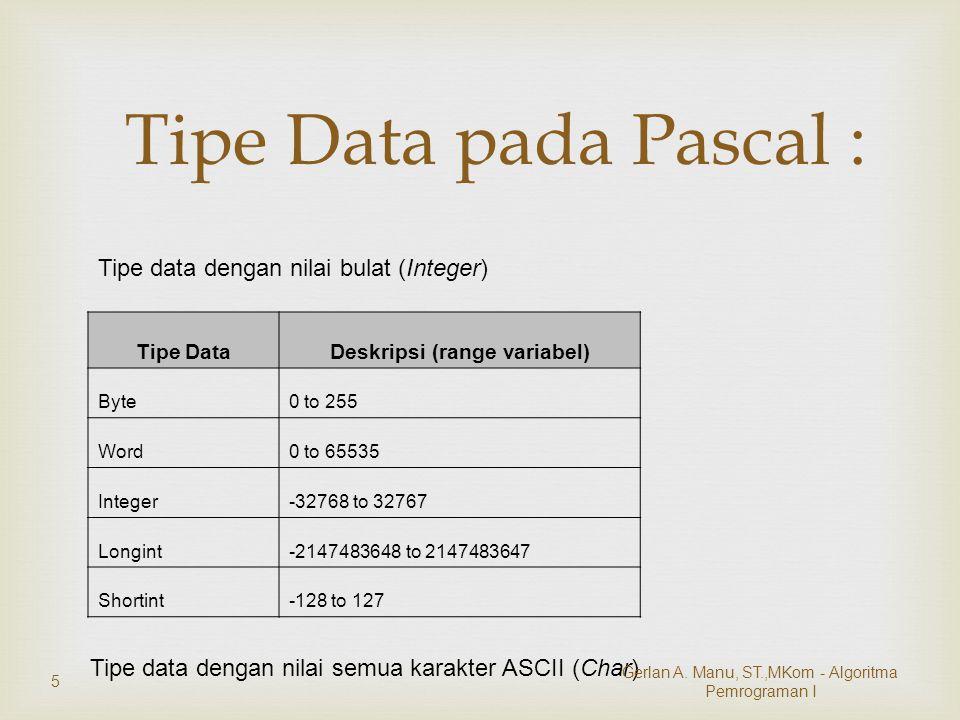  Tipe Data pada Pascal Tipe DataDeskripsi (range variabel) Real2,9 x 10 -38..