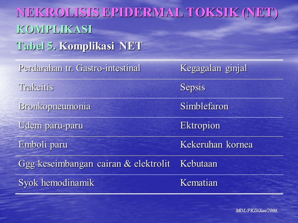 NEKROLISIS EPIDERMAL TOKSIK (NET) KOMPLIKASI Tabel 5. Komplikasi NET Perdarahan tr. Gastro-intestinal Kegagalan ginjal TrakeitisSepsis Bronkopneumonia
