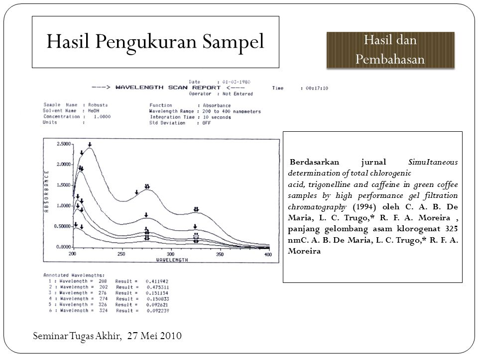 Hasil Pengukuran Sampel Hasil dan Pembahasan Seminar Tugas Akhir, 27 Mei 2010 Berdasarkan jurnal SimuItaneous determination of total chlorogenic acid, trigonelline and caffeine in green coffee samples by high performance gel filtration chromatography (1994) oleh C.