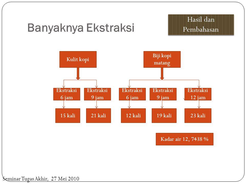 Banyaknya Ekstraksi Hasil dan Pembahasan Seminar Tugas Akhir, 27 Mei 2010 Kulit kopi Ekstraksi 6 jam Ekstraksi 9 jam 15 kali21 kali Biji kopi matang E