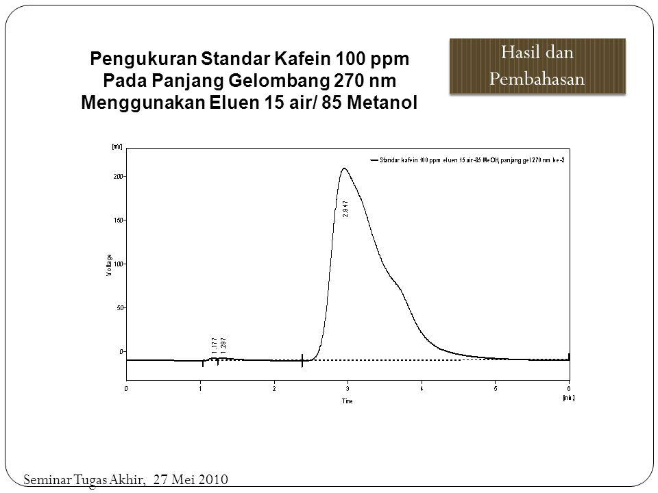Hasil dan Pembahasan Seminar Tugas Akhir, 27 Mei 2010 Pengukuran Standar Kafein 100 ppm Pada Panjang Gelombang 270 nm Menggunakan Eluen 15 air/ 85 Met