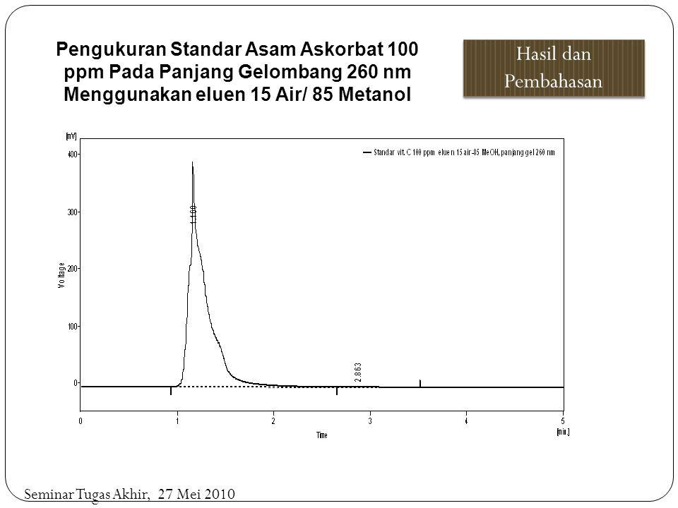 Pengukuran Standar Asam Askorbat 100 ppm Pada Panjang Gelombang 260 nm Menggunakan eluen 15 Air/ 85 Metanol Hasil dan Pembahasan Seminar Tugas Akhir,