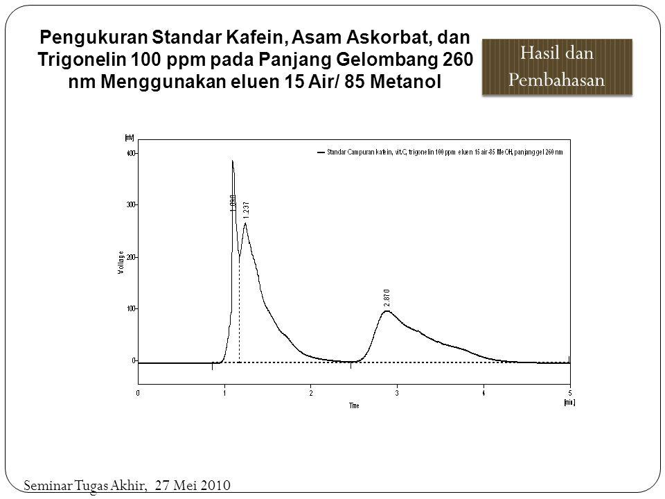 Pengukuran Standar Kafein, Asam Askorbat, dan Trigonelin 100 ppm pada Panjang Gelombang 260 nm Menggunakan eluen 15 Air/ 85 Metanol Hasil dan Pembahas