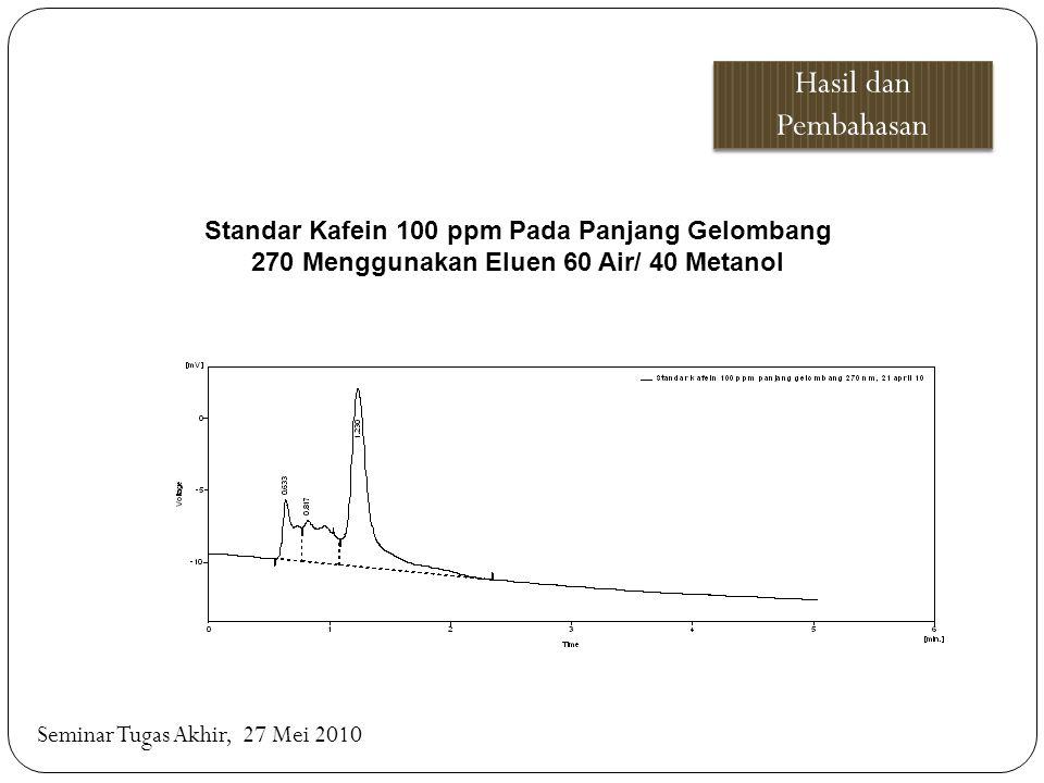 Hasil dan Pembahasan Standar Kafein 100 ppm Pada Panjang Gelombang 270 Menggunakan Eluen 60 Air/ 40 Metanol