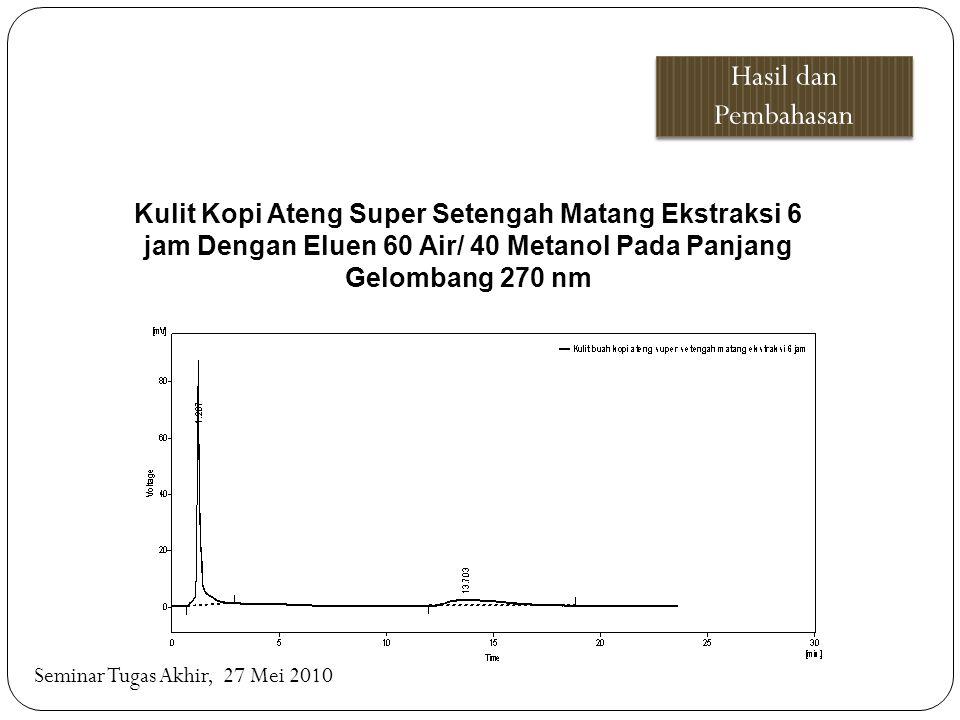 Kulit Kopi Ateng Super Setengah Matang Ekstraksi 6 jam Dengan Eluen 60 Air/ 40 Metanol Pada Panjang Gelombang 270 nm Seminar Tugas Akhir, 27 Mei 2010
