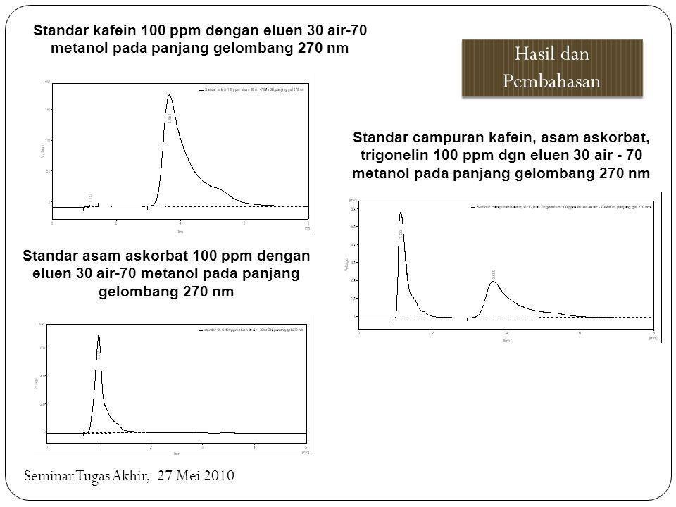 Seminar Tugas Akhir, 27 Mei 2010 Standar kafein 100 ppm dengan eluen 30 air-70 metanol pada panjang gelombang 270 nm Standar asam askorbat 100 ppm den