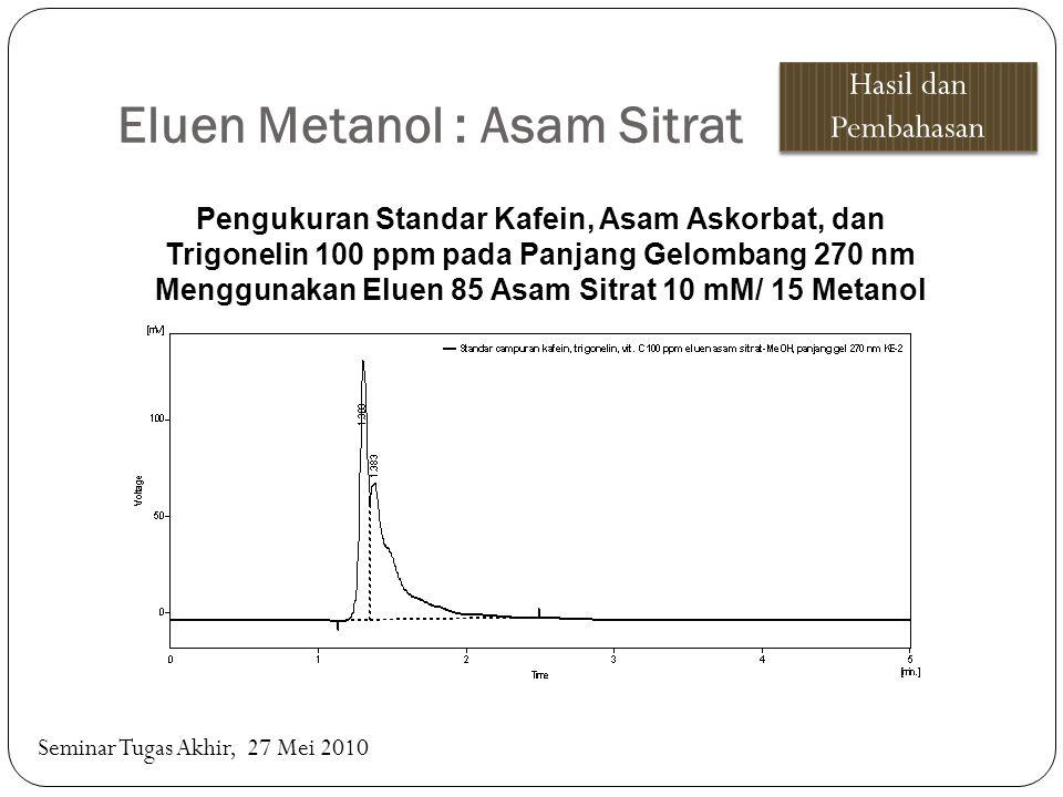 Eluen Metanol : Asam Sitrat Hasil dan Pembahasan Seminar Tugas Akhir, 27 Mei 2010 Pengukuran Standar Kafein, Asam Askorbat, dan Trigonelin 100 ppm pad