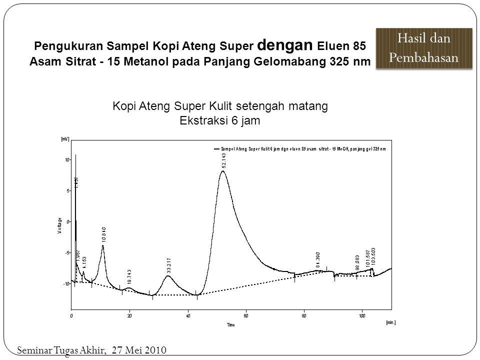 Pengukuran Sampel Kopi Ateng Super dengan Eluen 85 Asam Sitrat - 15 Metanol pada Panjang Gelomabang 325 nm Hasil dan Pembahasan Seminar Tugas Akhir, 2