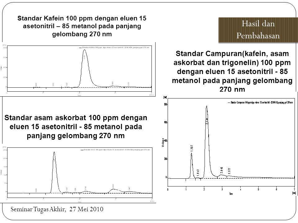 Hasil dan Pembahasan Seminar Tugas Akhir, 27 Mei 2010 Standar Kafein 100 ppm dengan eluen 15 asetonitril – 85 metanol pada panjang gelombang 270 nm St