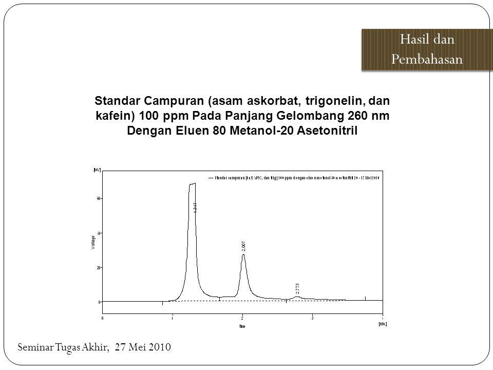 Hasil dan Pembahasan Seminar Tugas Akhir, 27 Mei 2010 Standar Campuran (asam askorbat, trigonelin, dan kafein) 100 ppm Pada Panjang Gelombang 260 nm D