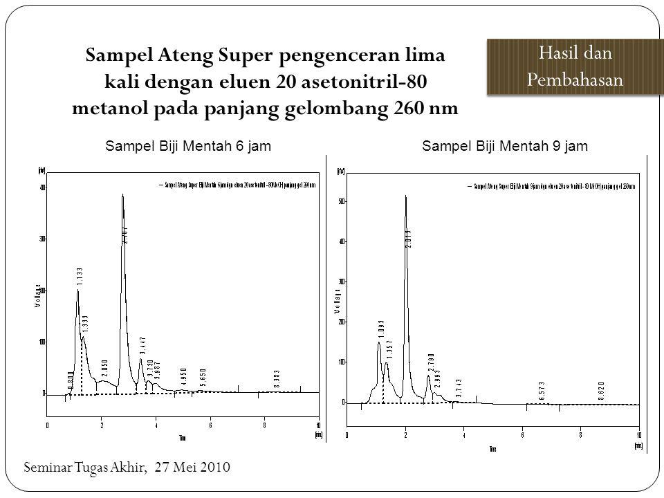 Hasil dan Pembahasan Seminar Tugas Akhir, 27 Mei 2010 Sampel Biji Mentah 6 jam Sampel Ateng Super pengenceran lima kali dengan eluen 20 asetonitril-80