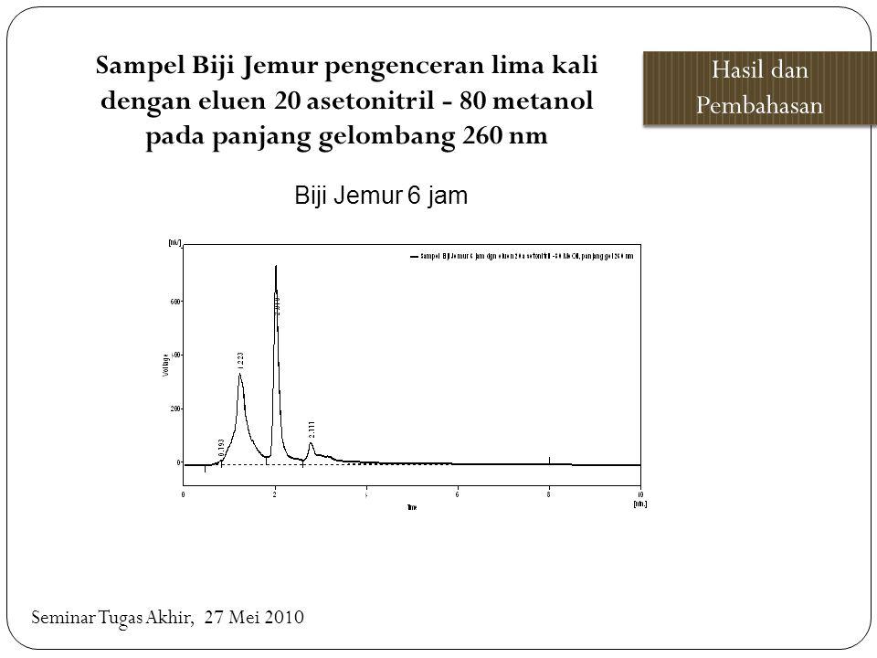 Hasil dan Pembahasan Seminar Tugas Akhir, 27 Mei 2010 Biji Jemur 6 jam Sampel Biji Jemur pengenceran lima kali dengan eluen 20 asetonitril - 80 metano