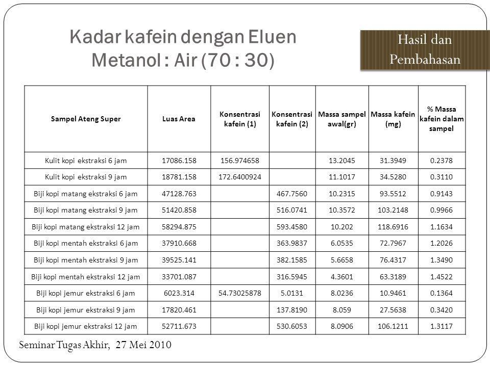 Kadar kafein dengan Eluen Metanol : Air (70 : 30) Hasil dan Pembahasan Seminar Tugas Akhir, 27 Mei 2010 Sampel Ateng SuperLuas Area Konsentrasi kafein