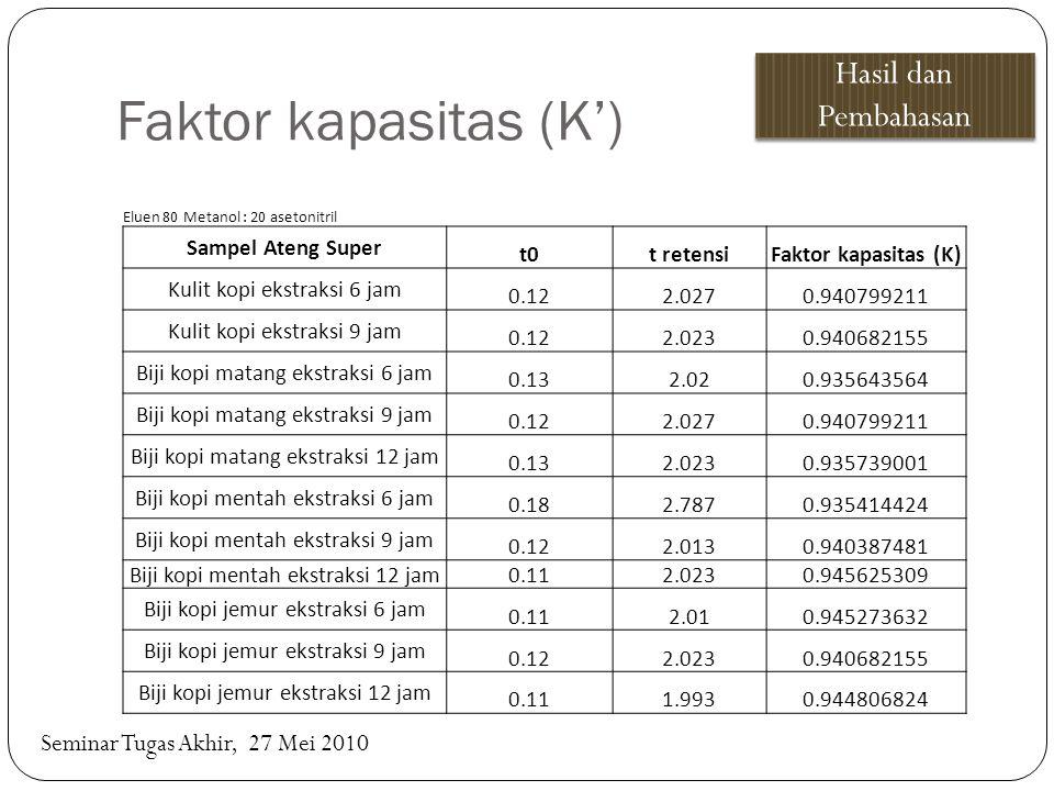 Faktor kapasitas (K') Eluen 80 Metanol : 20 asetonitril Sampel Ateng Super t0t retensiFaktor kapasitas (K) Kulit kopi ekstraksi 6 jam 0.122.0270.94079