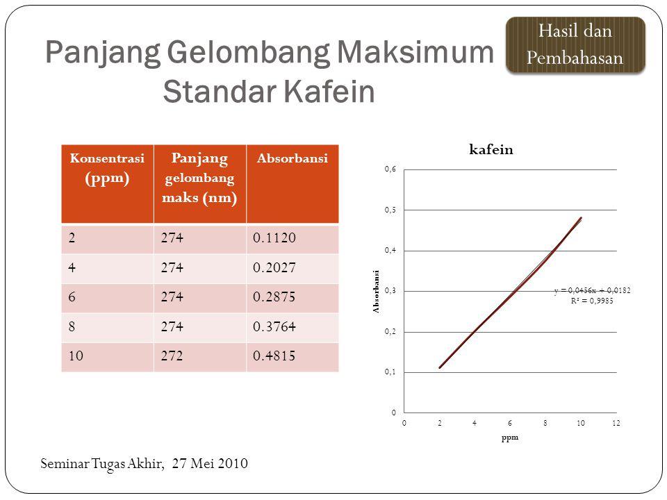 Panjang Gelombang Maksimum Standar Kafein Seminar Tugas Akhir, 27 Mei 2010 Hasil dan Pembahasan Konsentrasi (ppm) Panjang gelombang maks (nm) Absorban
