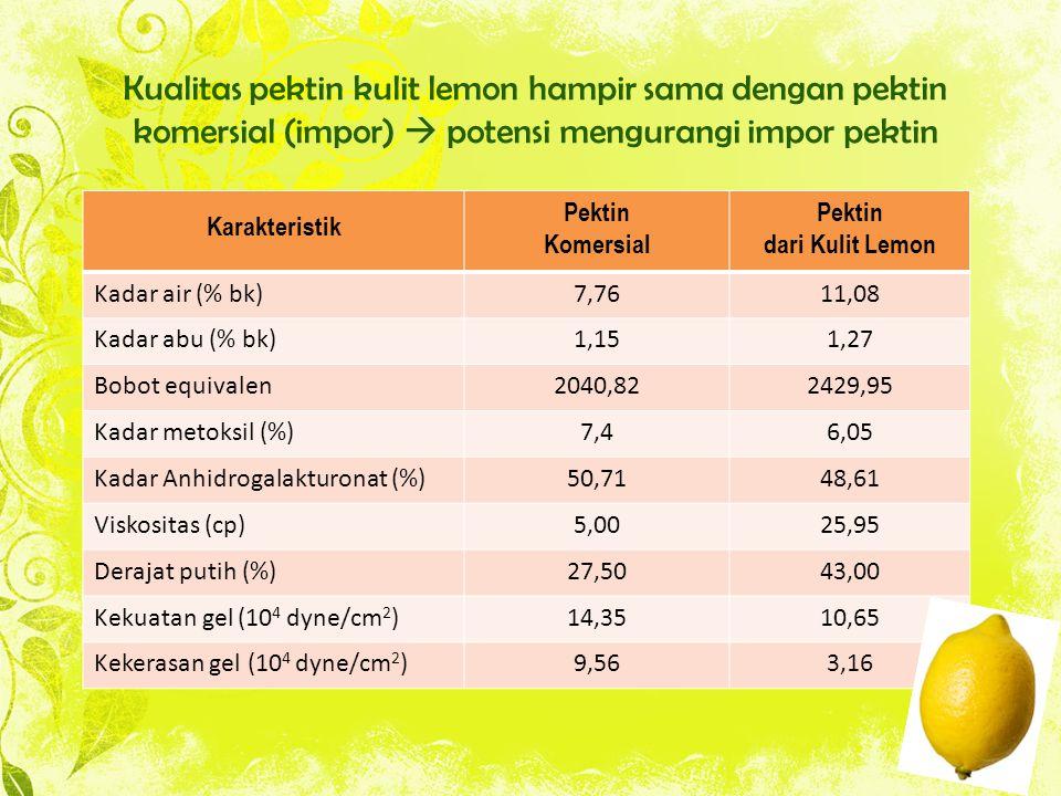 Kualitas pektin kulit lemon hampir sama dengan pektin komersial (impor)  potensi mengurangi impor pektin Karakteristik Pektin Komersial Pektin dari Kulit Lemon Kadar air (% bk)7,7611,08 Kadar abu (% bk)1,151,27 Bobot equivalen2040,822429,95 Kadar metoksil (%)7,46,05 Kadar Anhidrogalakturonat (%)50,7148,61 Viskositas (cp)5,0025,95 Derajat putih (%)27,5043,00 Kekuatan gel (10 4 dyne/cm 2 )14,3510,65 Kekerasan gel (10 4 dyne/cm 2 )9,563,16