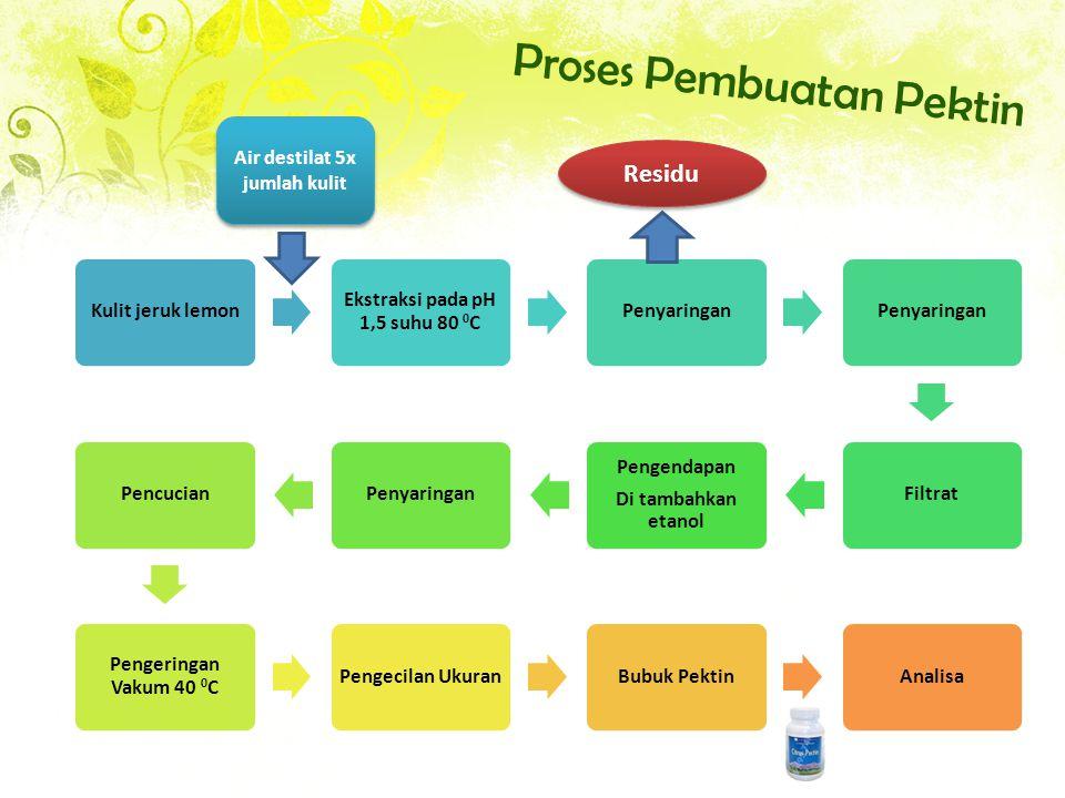 Proses Pembuatan Pektin Kulit jeruk lemon Ekstraksi pada pH 1,5 suhu 80 0 C Penyaringan Filtrat Pengendapan Di tambahkan etanol PenyaringanPencucian Pengeringan Vakum 40 0 C Pengecilan UkuranBubuk PektinAnalisa Air destilat 5x jumlah kulit Residu