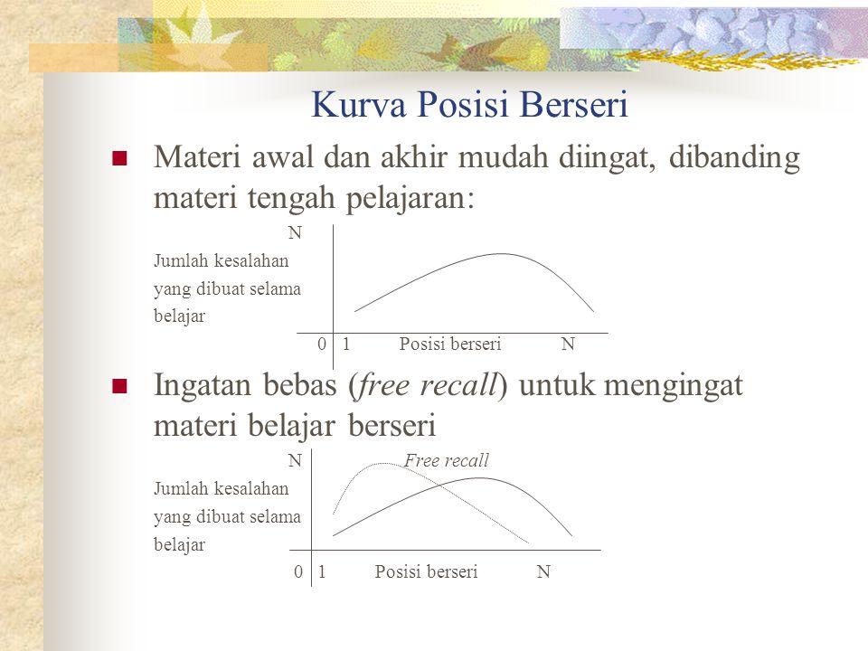 Kurva Posisi Berseri Materi awal dan akhir mudah diingat, dibanding materi tengah pelajaran: N Jumlah kesalahan yang dibuat selama belajar 0 1 Posisi