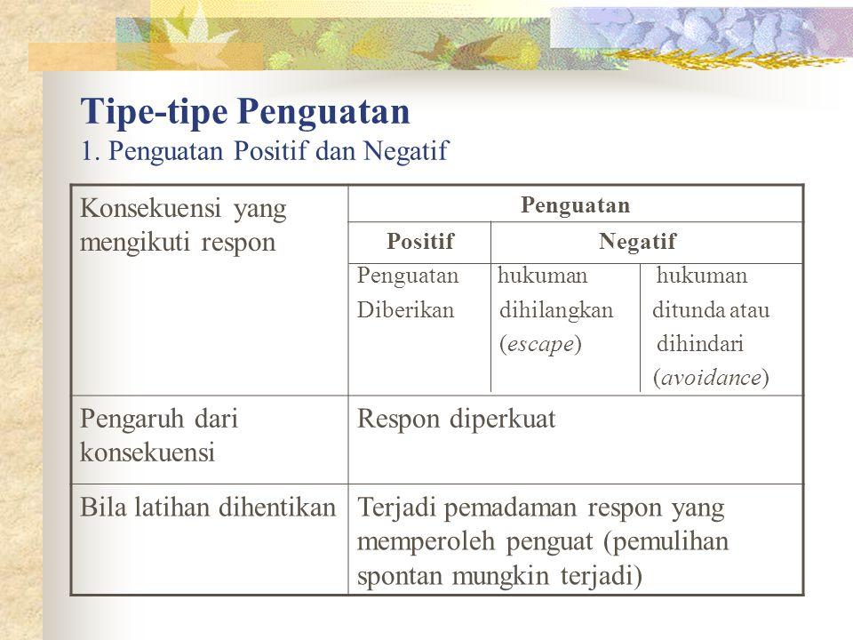 Tipe-tipe Penguatan 1. Penguatan Positif dan Negatif Konsekuensi yang mengikuti respon Penguatan Positif Negatif Penguatan hukuman hukuman Diberikan d