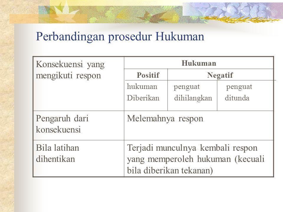 Perbandingan prosedur Hukuman Konsekuensi yang mengikuti respon Hukuman Positif Negatif hukuman penguat penguat Diberikan dihilangkan ditunda Pengaruh