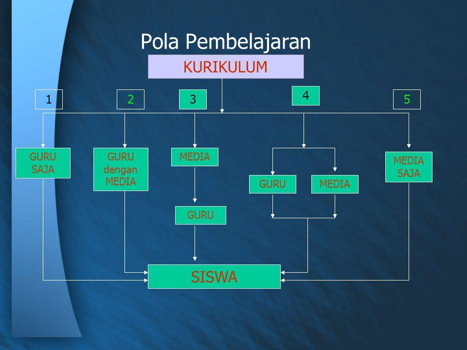 Pola Pembelajaran KURIKULUM GURU dengan MEDIA GURU SAJA MEDIA SISWA GURU MEDIA MEDIA SAJA 123 4 5