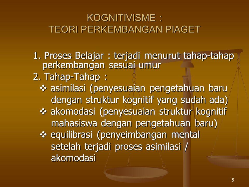 5 KOGNITIVISME : TEORI PERKEMBANGAN PIAGET 1. Proses Belajar : terjadi menurut tahap-tahap perkembangan sesuai umur 2. Tahap-Tahap :  asimilasi (peny