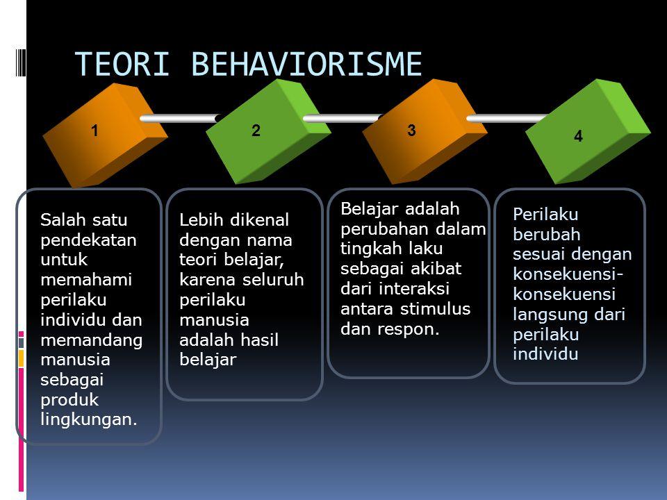 TEORI BEHAVIORISME 123 4 Salah satu pendekatan untuk memahami perilaku individu dan memandang manusia sebagai produk lingkungan.