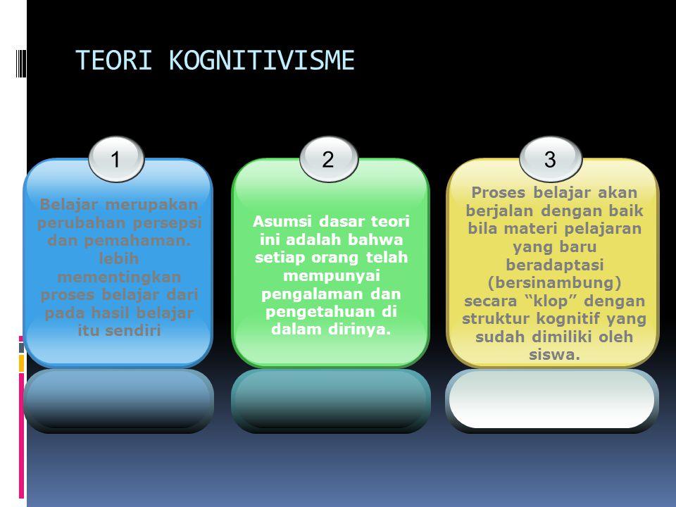 TEORI KOGNITIVISME 1 Belajar merupakan perubahan persepsi dan pemahaman.