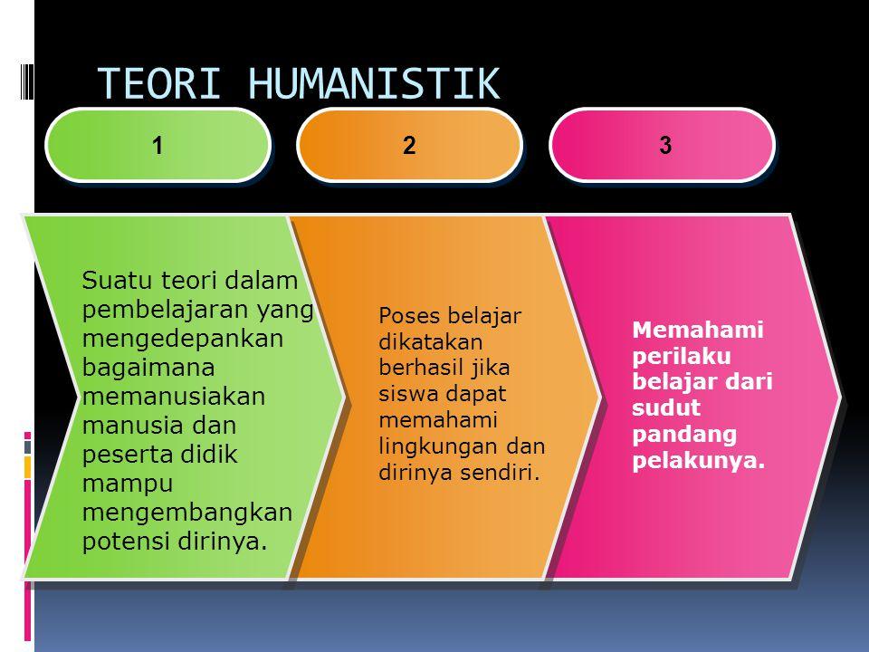 TEORI HUMANISTIK 1 1 2 2 3 3 Suatu teori dalam pembelajaran yang mengedepankan bagaimana memanusiakan manusia dan peserta didik mampu mengembangkan potensi dirinya.