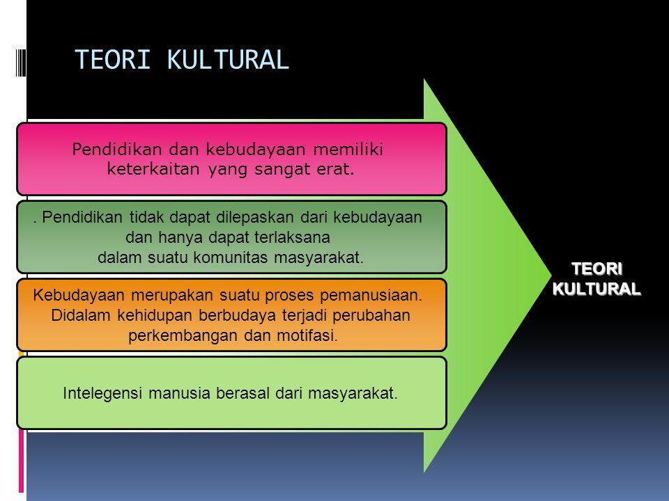 TEORI KULTURAL Pendidikan dan kebudayaan memiliki keterkaitan yang sangat erat..