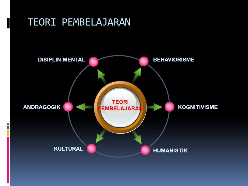 TEORI ANDRAGOGI  Proses pembelajaran untuk orang dewasa.