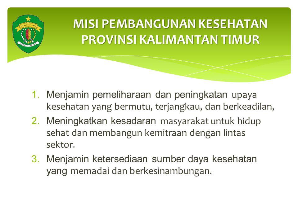 Meningkatkan derajat dan mutu kesehatan masyarakat Kalimantan Timur yang merata dan berkeadilan VISI PEMBANGUNAN KESEHATAN PROVINSI KALIMANTAN TIMUR t