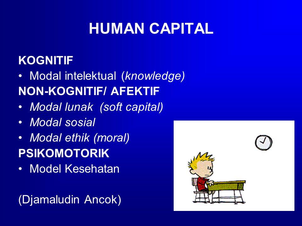 HUMAN CAPITAL KOGNITIF Modal intelektual (knowledge) NON-KOGNITIF/ AFEKTIF Modal lunak (soft capital) Modal sosial Modal ethik (moral) PSIKOMOTORIK Model Kesehatan (Djamaludin Ancok)