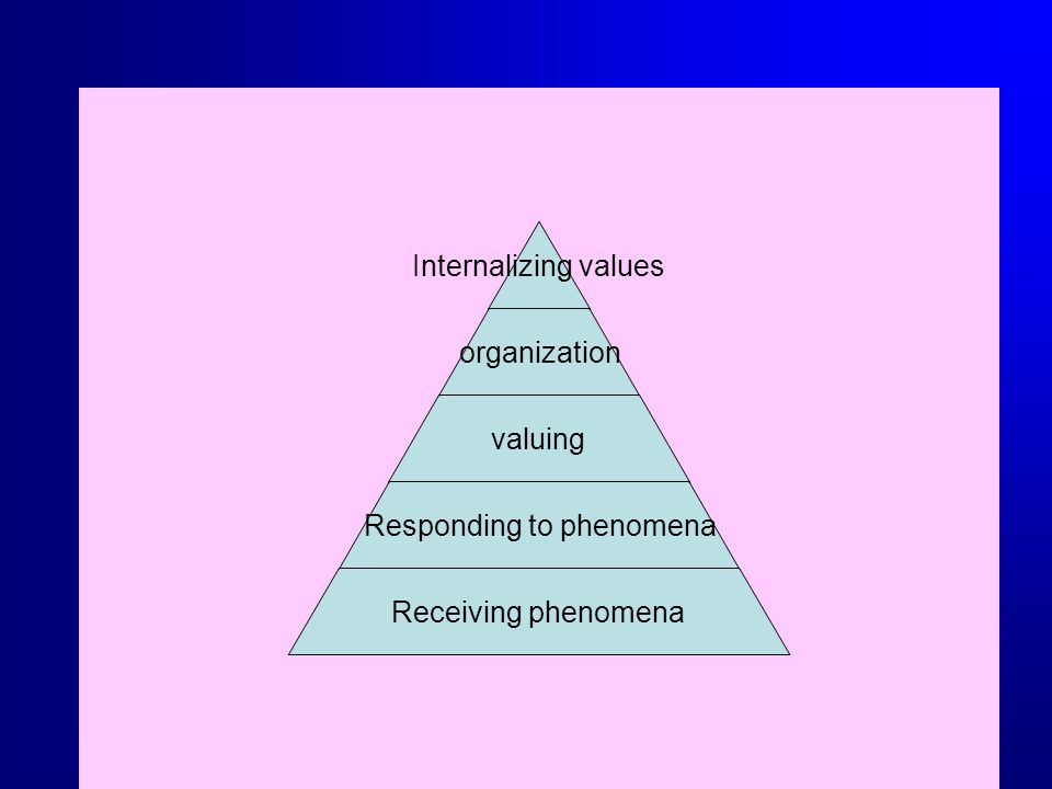Internalizing values organization valuing Responding to phenomena Receiving phenomena