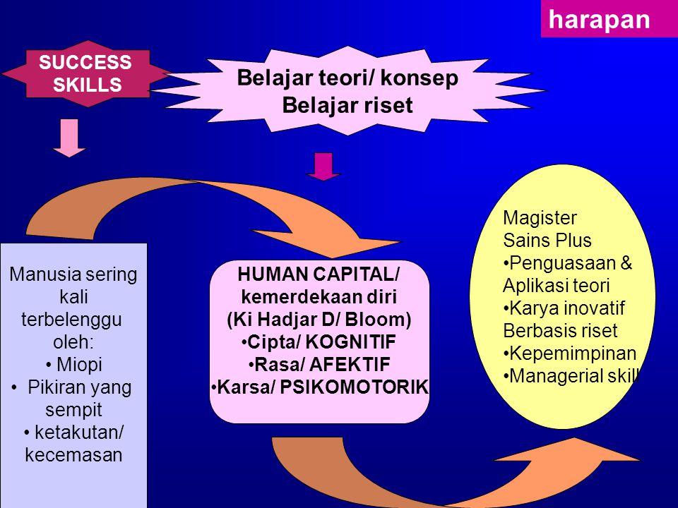Manusia sering kali terbelenggu oleh: Miopi Pikiran yang sempit ketakutan/ kecemasan HUMAN CAPITAL/ kemerdekaan diri (Ki Hadjar D/ Bloom) Cipta/ KOGNITIF Rasa/ AFEKTIF Karsa/ PSIKOMOTORIK Magister Sains Plus Penguasaan & Aplikasi teori Karya inovatif Berbasis riset Kepemimpinan Managerial skill SUCCESS SKILLS Belajar teori/ konsep Belajar riset harapan