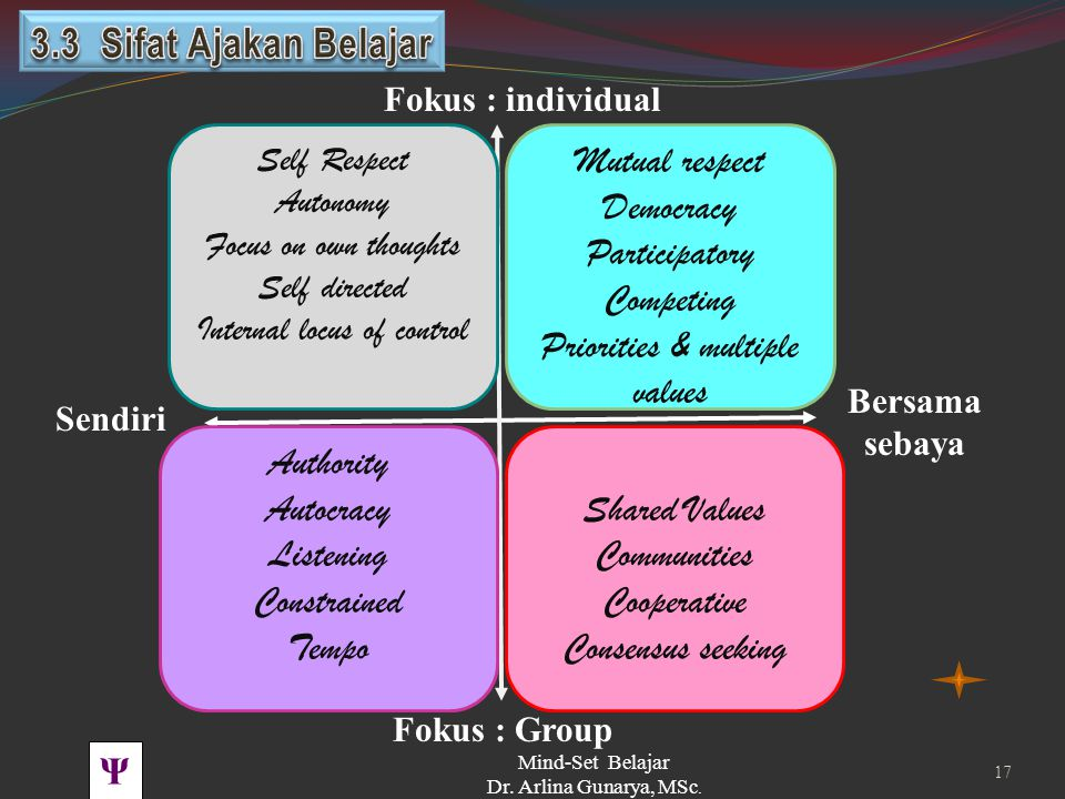Ψ PBK UNHAS TOT BSS 2011 Mind-Set Belajar Dr. Arlina Gunarya, MSc. 16 Kuliah ~ 'Lecture' Fokus : Group Bersama sebaya Fokus : individual Sendiri Belaj