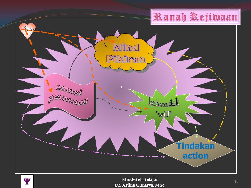 Ψ PBK UNHAS TOT BSS 2011 Mind-Set Belajar Dr. Arlina Gunarya, MSc. 18