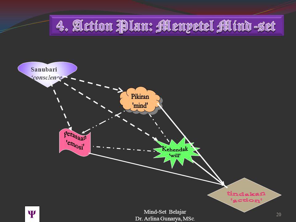 Ψ PBK UNHAS TOT BSS 2008 Mind-Set Belajar Dr. Arlina Gunarya, MSc. 19 Tindakan action Tindakan action Sanubari