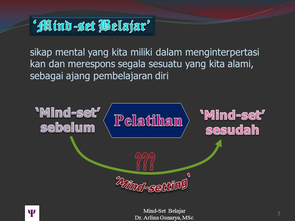 Ψ Mind-Set Belajar Dr. Arlina Gunarya, MSc. 4 sikap mental atau kebiasaan kita yang mengarahkan bagaimana kita menginter- pretasi & merespons situasi