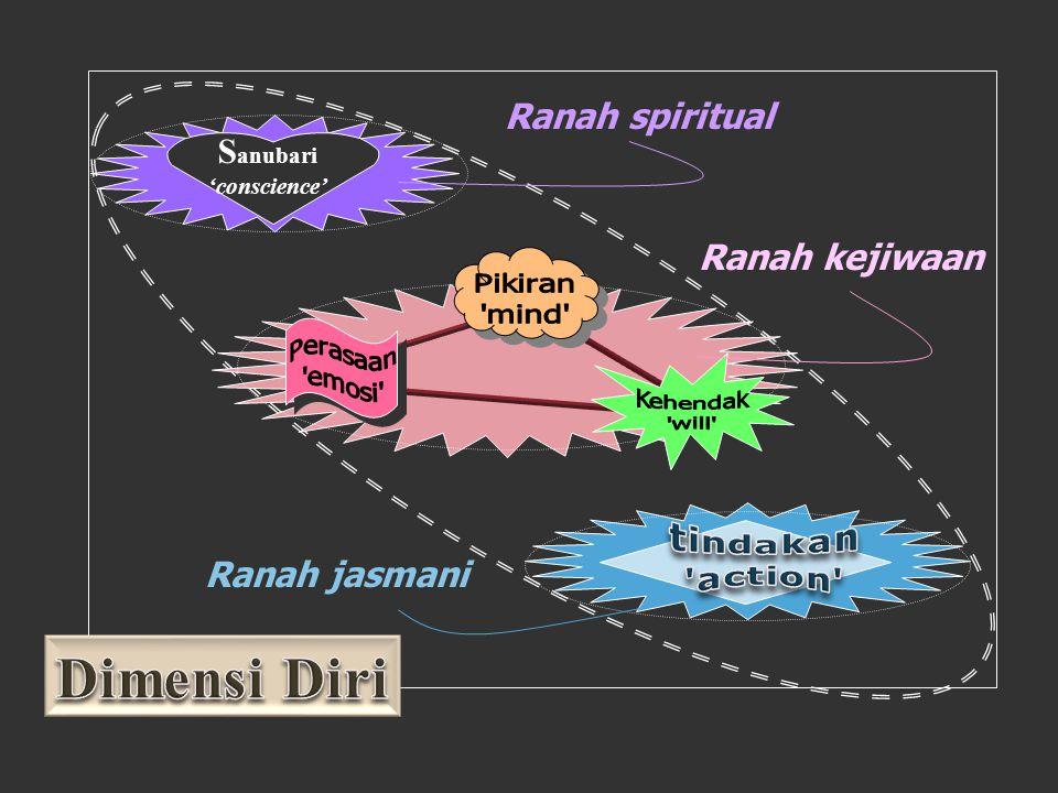 Ψ PBK UNHAS TOT BSS 2011 Mind-Set Belajar Dr. Arlina Gunarya, MSc. 5 sikap mental yang kita miliki dalam menginterpertasi kan dan merespons segala ses