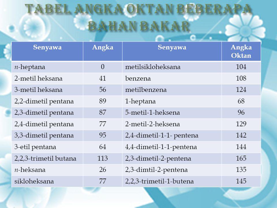 SenyawaAngkaSenyawaAngka Oktan n -heptana0metilsikloheksana104 2-metil heksana41benzena108 3-metil heksana56metilbenzena124 2,2-dimetil pentana891-hep