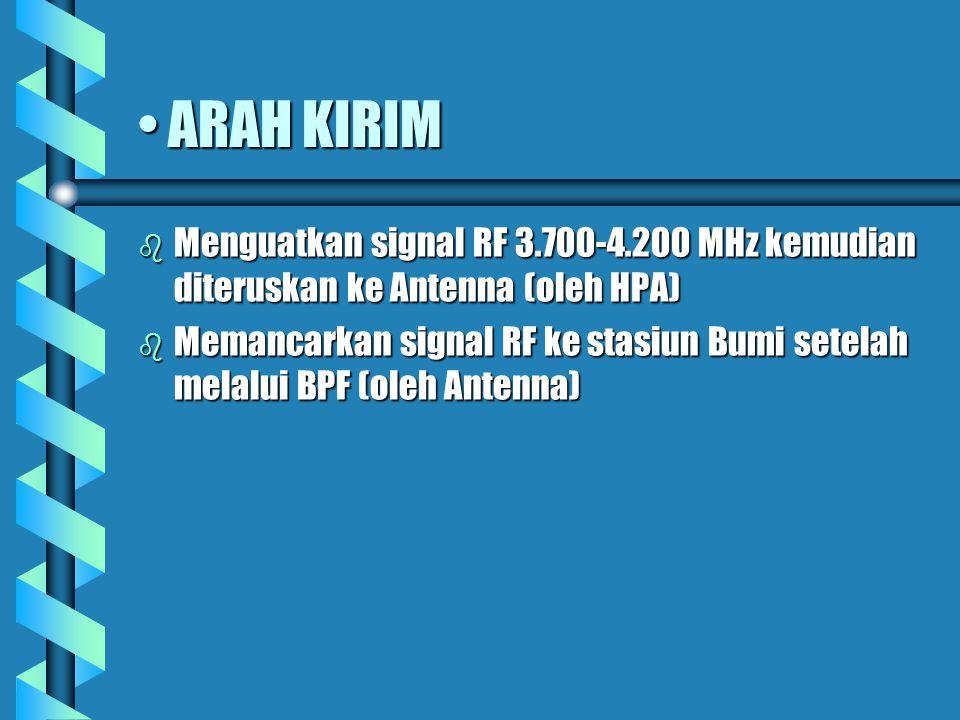 ARAH TERIMAARAH TERIMA b Menerima signal RF dar SB dan diteruskan melalui Band Pass Filter ke Low Noise Amplifier (oleh Antenna) b Menguatkan signal R