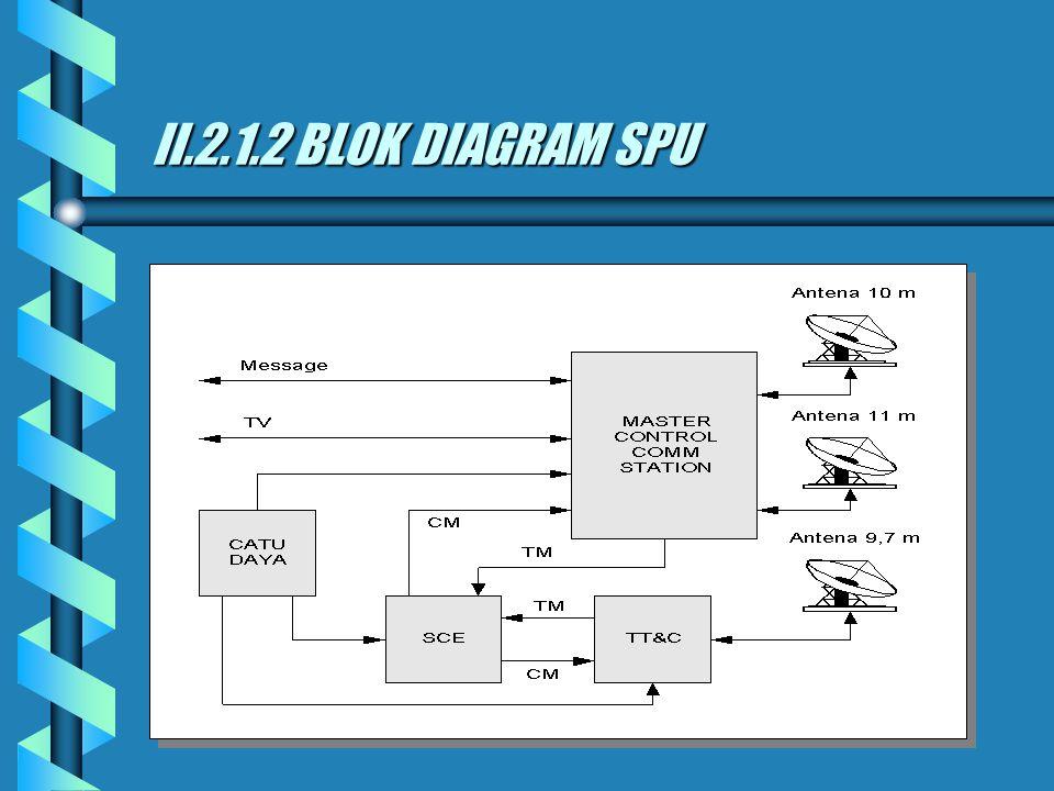 II.2.1 SATSIUN PENGENDALI UTAMA II.2.1.1 DEFINISI disebut juga Master Control Station (MCS), berfungsi sebagai pengendali satelit juga sebagai pengend
