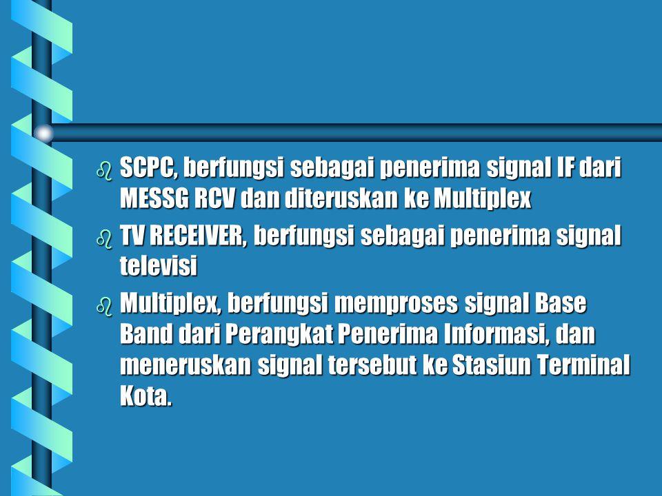 B. BAGIAN TERIMA b Antenna, berfungsi menerima signal RF dari Satelit b Low Noise Amplifier (LNA), berfungsi memperkuat daya signal RF dari Antenna b