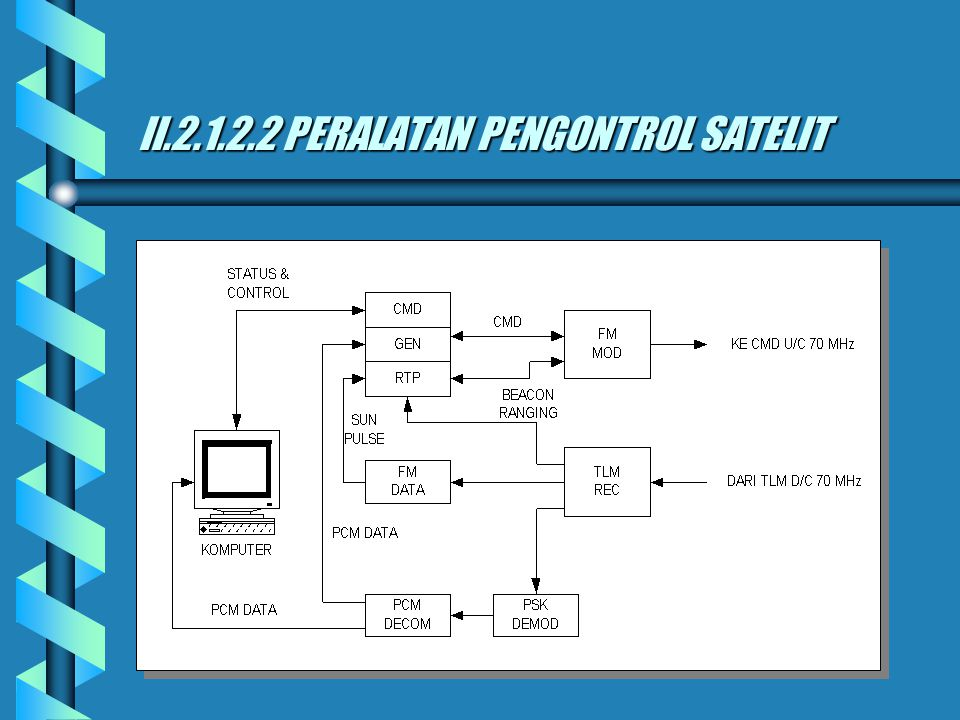 b SCPC, berfungsi sebagai penerima signal IF dari MESSG RCV dan diteruskan ke Multiplex b TV RECEIVER, berfungsi sebagai penerima signal televisi b Mu