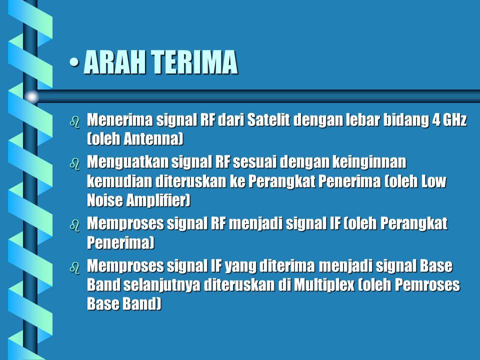 ARAH KIRIMARAH KIRIM b Antenna) Memproses signal Base Band yang diterima dari multiplex menjadi signal IF (oleh Pemroses Base Band) b Memproses signal